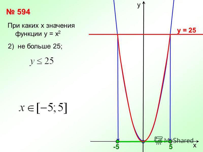 х у 594 594 При каких х значения функции у = х 2 у = 25 2) не больше 25;5 -5-5-5-5