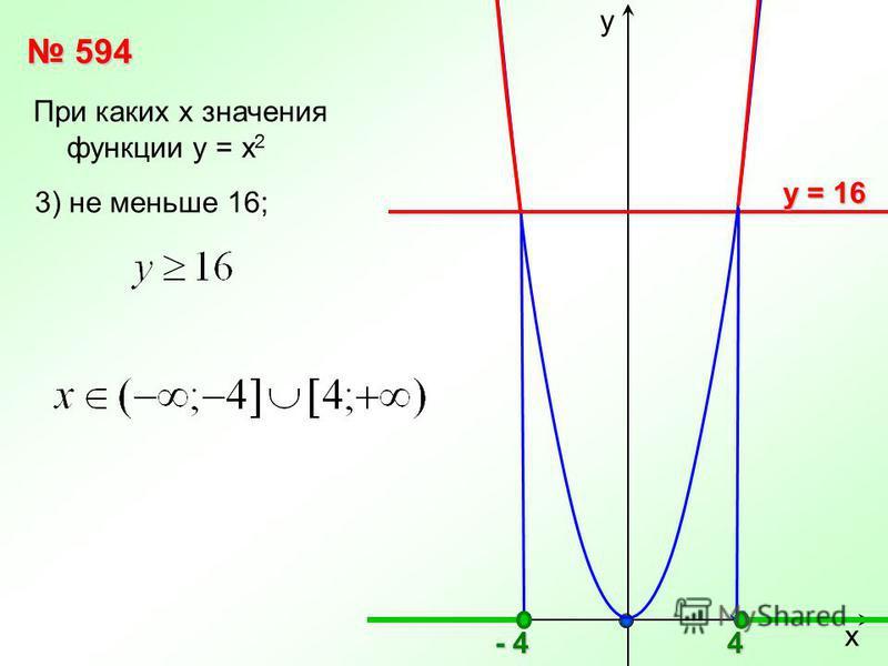 х у 594 594 При каких х значения функции у = х 2 у = 16 у = 16 3) не меньше 16;4 - 4