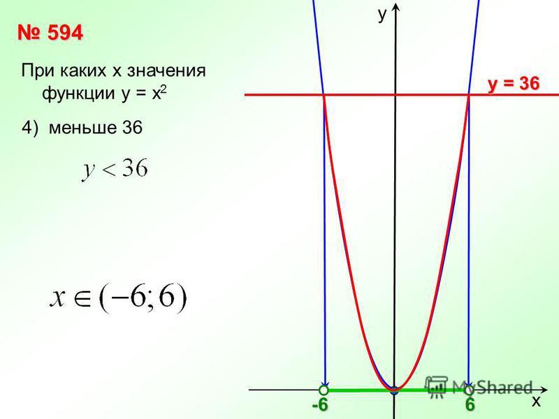 х у 594 594 При каких х значения функции у = х 2 у = 36 4) меньше 366-6