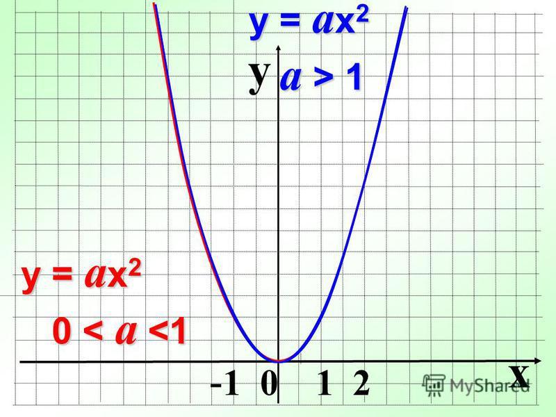y x - 1 0 1 2 y = a x 2 0 < a <1 y = a x 2 a > 1