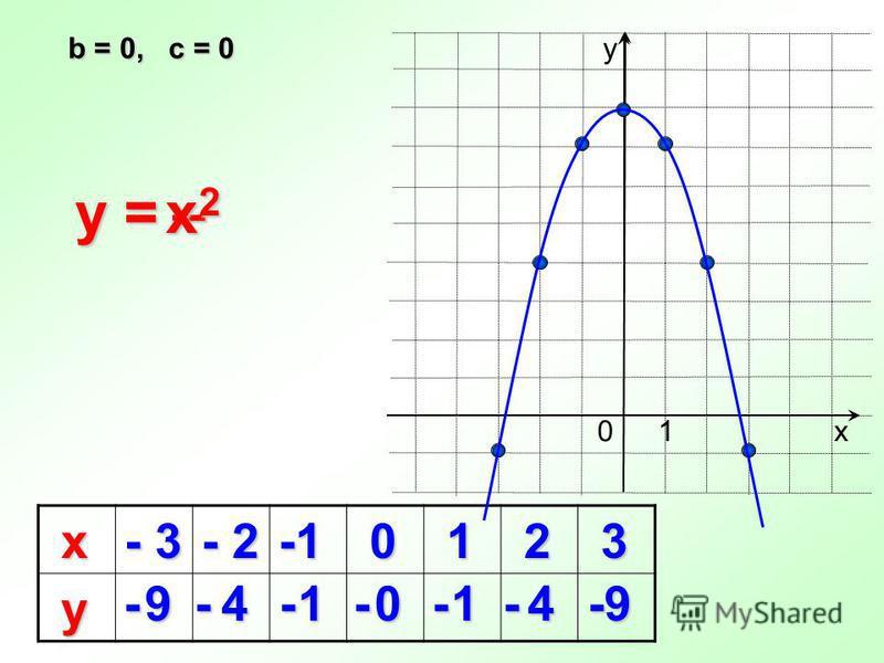 b = 0, c = 0 y = х - 3 - 2 0 1 2 3 у 9410149 у х 10 - - - - - - - – x2x2x2x2