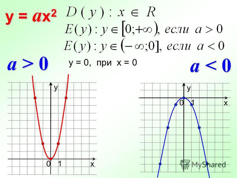 y = a x 2 у х 10 a > 0 a < 0 х у 10 у = 0, при х = 0