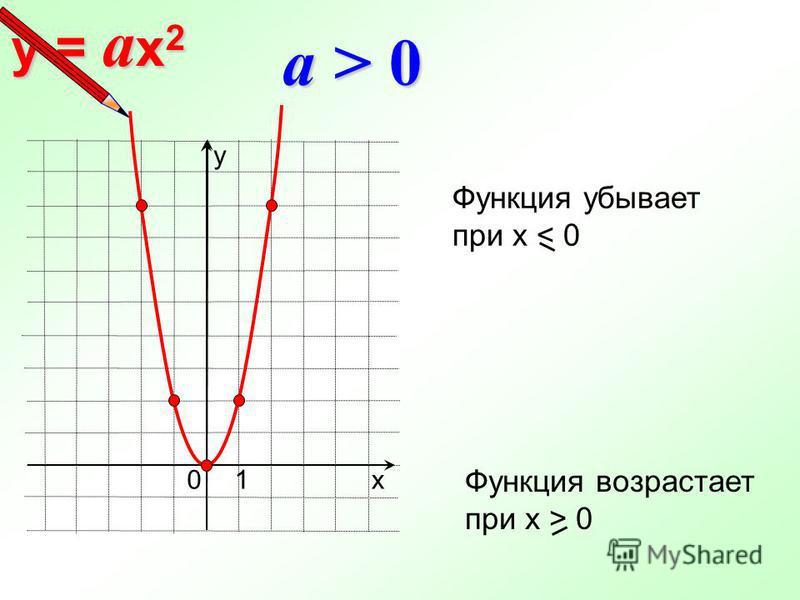 y = a x 2 a > 0 х у 10 Функция убывает при х < 0 Функция возрастает при х > 0