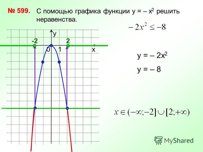 х 10 у С помощью графика функции у = – х 2 решить неравенства. 599. 599. у = – 2 х 2 у = – 82-2