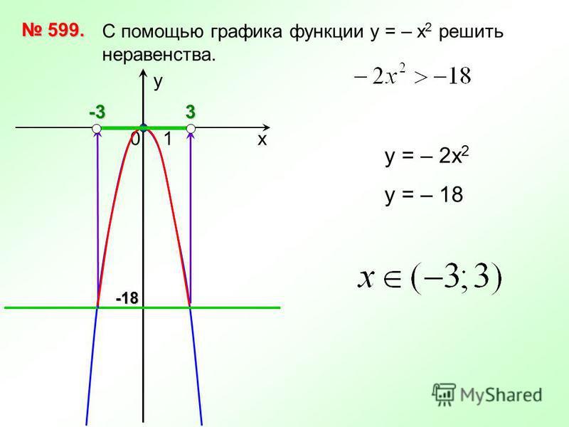 х 10 у С помощью графика функции у = – х 2 решить неравенства. 599. 599. у = – 2 х 2 у = – 183-3-18