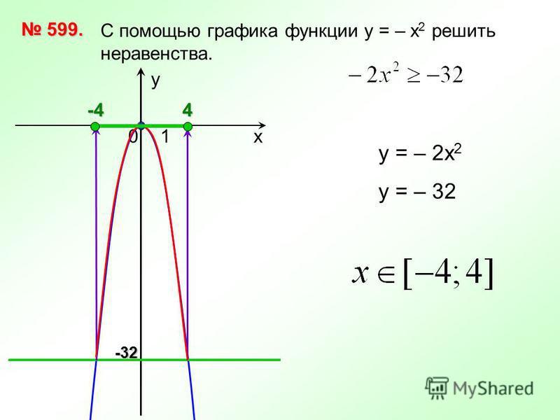 х 10 у С помощью графика функции у = – х 2 решить неравенства. 599. 599. у = – 2 х 2 у = – 324-4-32