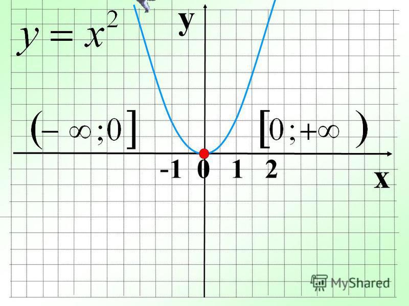 y x - 1 0 1 2