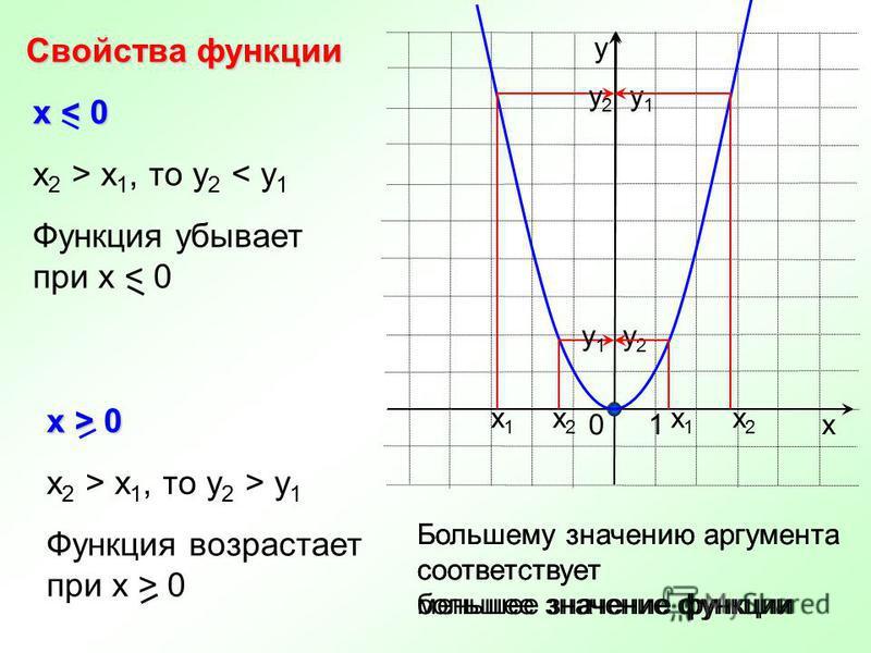 х у 10 Свойства функции х 1 х 1 х 2 х 2 у 1 у 1 у 2 у 2 х < 0 x 2 > x 1, то у 2 < y 1 х > 0 x 2 > x 1, то у 2 > y 1 х 1 х 1 х 2 х 2 у 2 у 2 у 1 у 1 Функция убывает при х < 0 Функция возрастает при х > 0 Большему значению аргумента соответствует меньш
