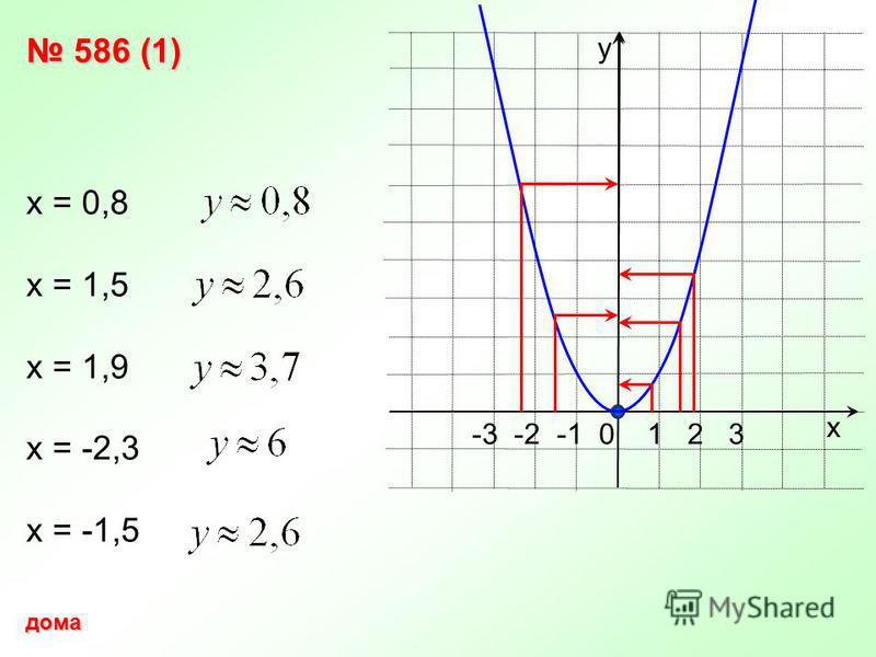 х у -3 -2 -1 0 1 2 3 586 (1) 586 (1) х = 0,8 х = 1,5 х = 1,9 х = -2,3 х = -1,5 дома
