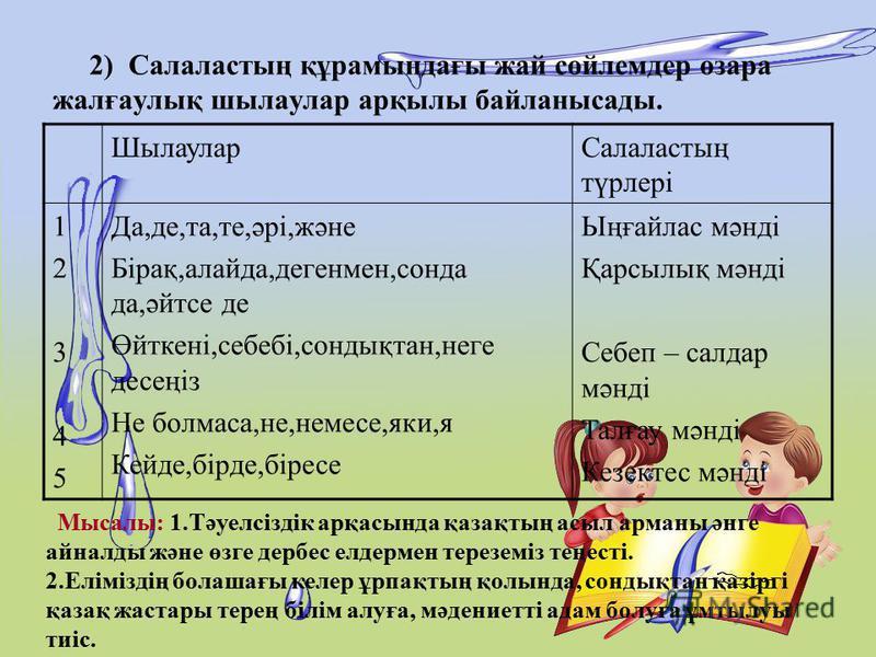 2) Салаластың құрамындағы жай сөйлемдер өзара жалғаулық шылаулар арқылы байланысады. ШылауларСалаластың түрлері 1234512345 Да,де,та,те,әрі,және Бірақ,алайда,дегенмен,сонда да,әйтсе де Өйткені,себебі,сондықтан,неге десеңіз Не болмаса,не,немесе,яки,я К