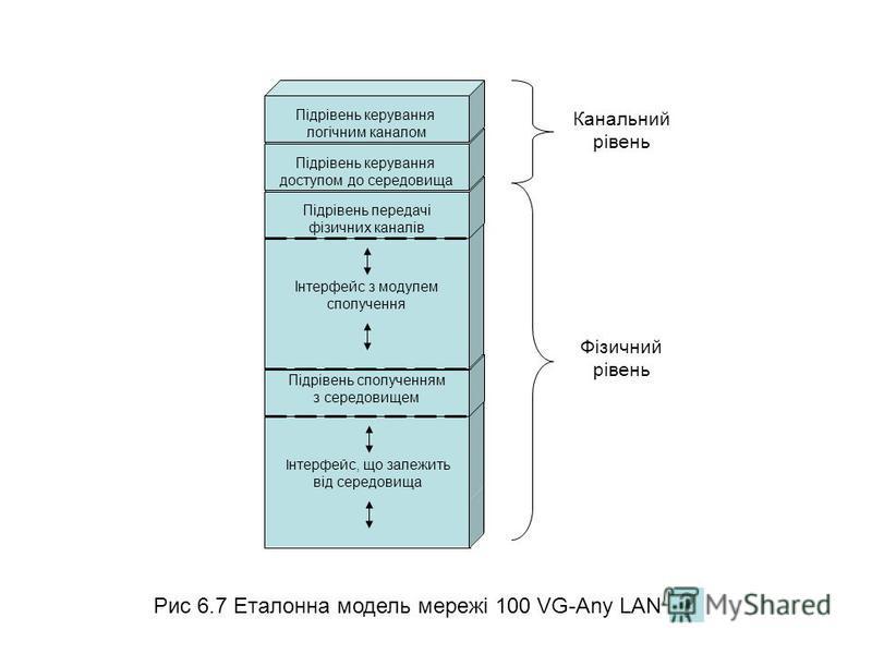 Інтерфейс, що залежить від середовища Підрівень сполученням з середовищем Інтерфейс з модулем сполучення Підрівень передачі фізичних каналів Підрівень керування доступом до середовища Рис 6.7 Еталонна модель мережі 100 VG-Any LAN Канальний рівень Фіз