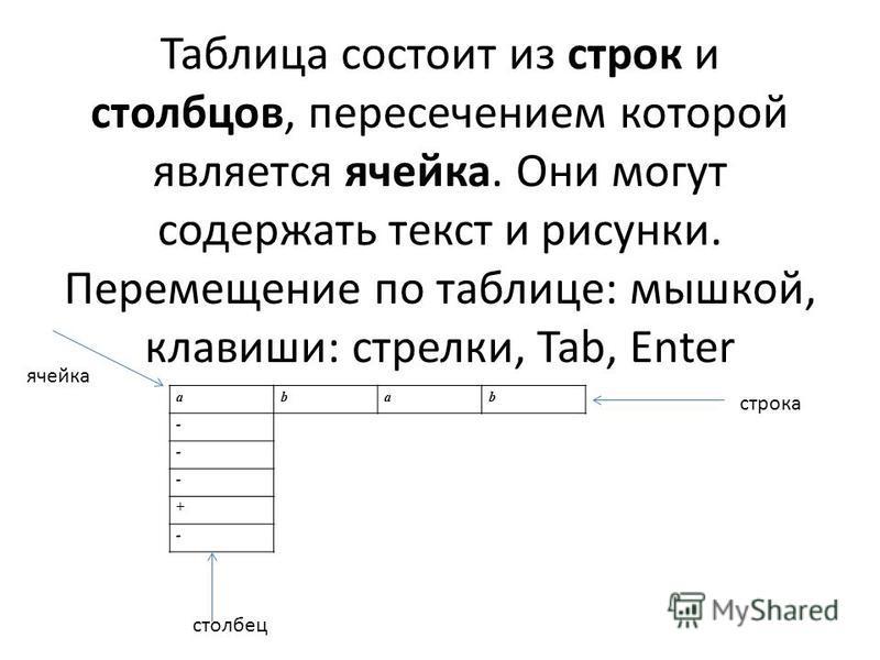 Таблица состоит из строк и столбцов, пересечением которой является ячейка. Они могут содержать текст и рисунки. Перемещение по таблице: мышкой, клавиши: стрелки, Tab, Enter abab - - - + - строка столбец ячейка