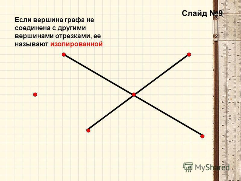 Слайд 9 Если вершина графа не соединена с другими вершинами отрезками, ее называют изолированной