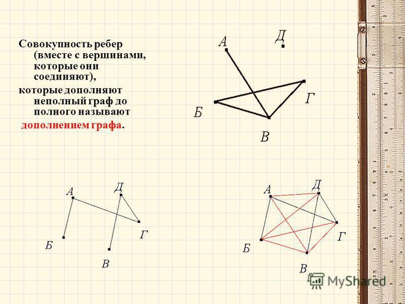 Совокупность ребер (вместе с вершинами, которые они соединяют), которые дополняют неполный граф до полного называют дополнением графа.