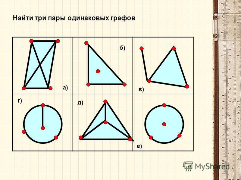 а) б) в) д) г) е) Найти три пары одинаковых графов