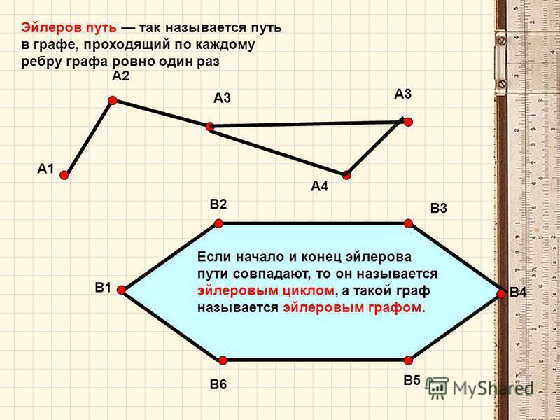 В1 А4 А2 А3 А1 В2 В6 В5 В4 В3 Эйлеров путь так называется путь в графе, проходящий по каждому ребру графа ровно один раз Если начало и конец эйлерова пути совпадают, то он называется эйлеровым циклом, а такой граф называется эйлеровым графом.