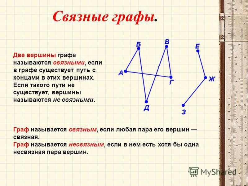 Связные графы. Две вершины графа называются связными, если в графе существует путь с концами в этих вершинах. Если такого пути не существует, вершины называются не связными. Граф называется связным, если любая пара его вершин связная. Граф называется
