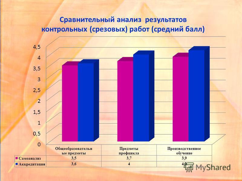 Сравнительный анализ результатов контрольных (срезовых) работ (средний балл)