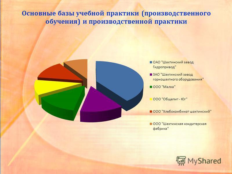 Основные базы учебной практики (производственного обучения) и производственной практики