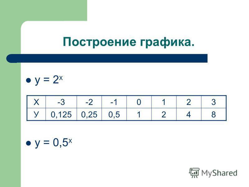 Построение графика. у = 2 х у = 0,5 х Х-3-20123 У0,1250,250,51248