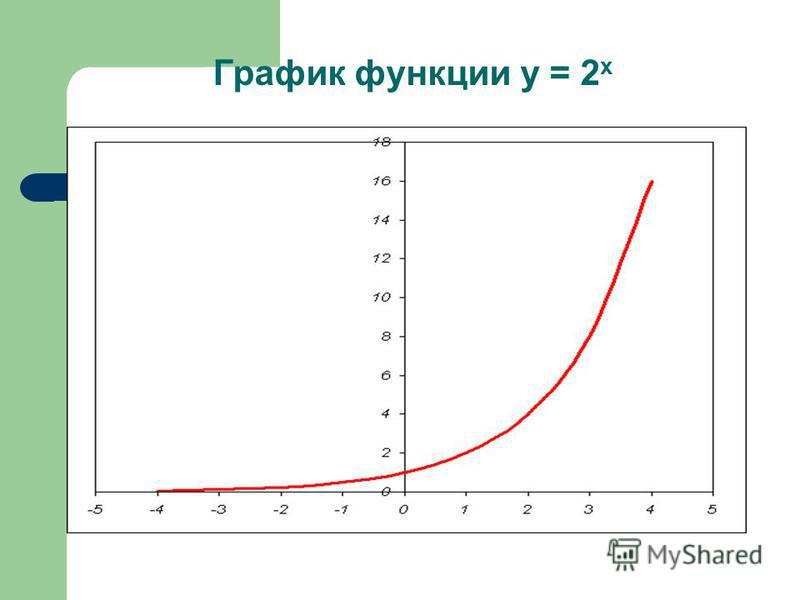 График функции у = 2 х