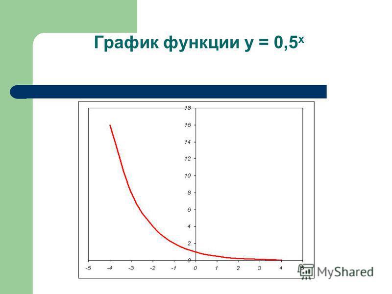 График функции у = 0,5 х