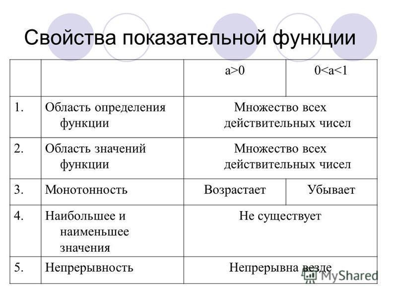 Свойства показательной функции a>00<a<1 1. Область определения функции Множество всех действительных чисел 2. Область значений функции Множество всех действительных чисел 3. Монотонность ВозрастаетУбывает 4. Наибольшее и наименьшее значения Не сущест