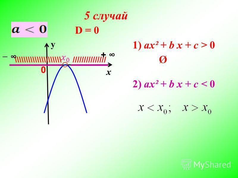 х у D = 0 ///////////////\\\\\\\\\\\\\\\\\\\\\ + 0 2) ax² + b x + c < 0 1) ax² + b x + c > 0 Ø 5 случай