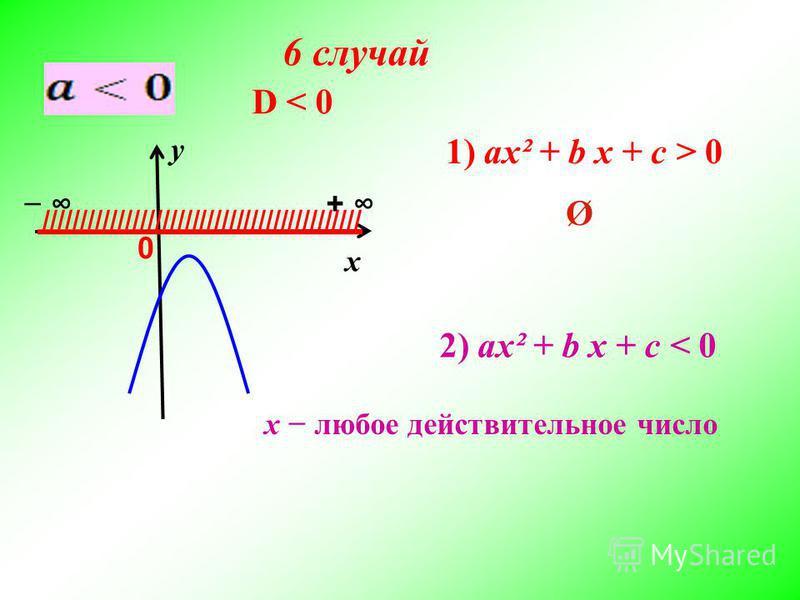 х у D < 0D < 0 /////////////////////////////////////////// + 0 2) ax² + b x + c < 0 1) ax² + b x + c > 0 Ø x любое действительное число 6 случай