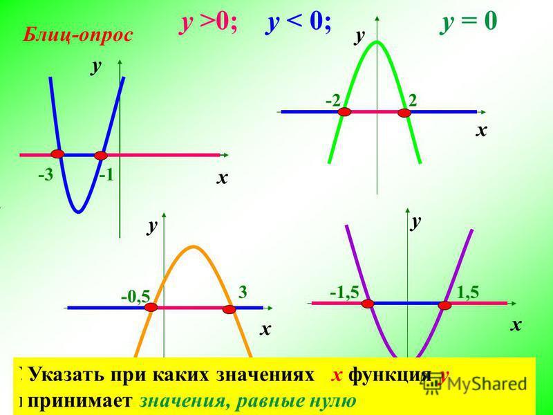 -3 у >0; -22 -0,5 3-1,51,5 Указать при каких значениях х функция у принимает положительные значения у < 0; Указать при каких значениях х функция у принимает отрицательные значения Указать при каких значениях х функция у принимает значения, равные нул