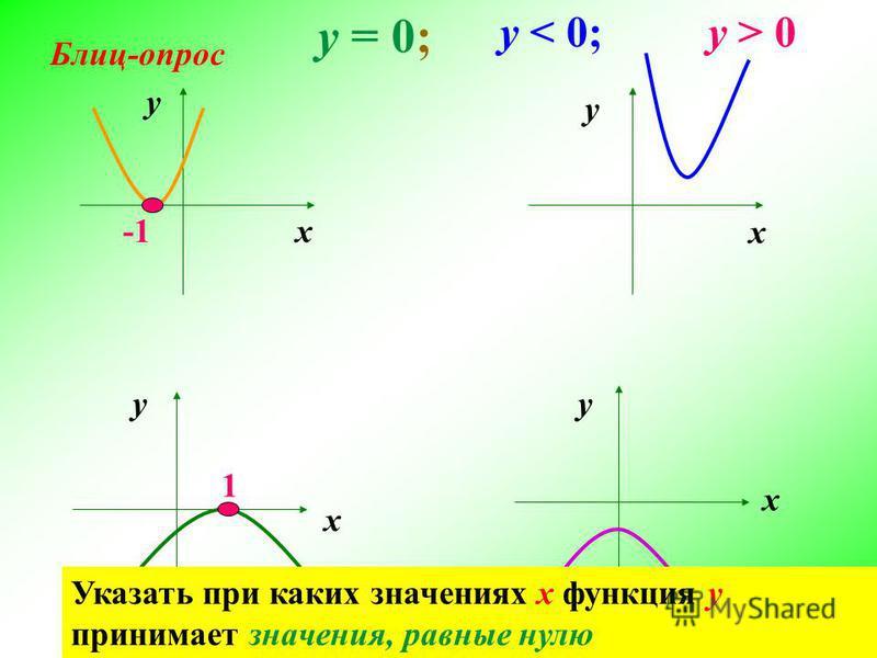 у = 0;у = 0; 1 у х Указать при каких значениях х функция у принимает отрицательные значения у < 0; у < 0; Указать при каких значениях х функция у принимает положительные значения у > 0 у > 0 Указать при каких значениях х функция у принимает значения,