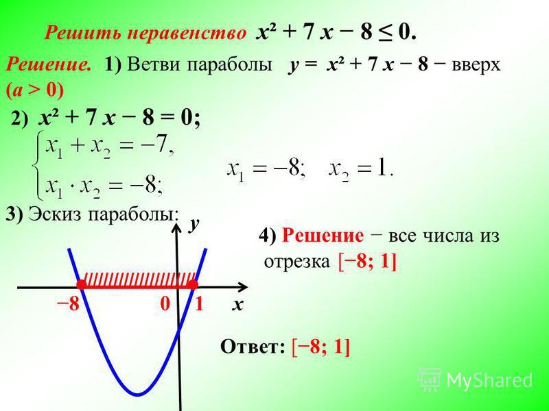 Решить неравенство х² + 7 х 8 0. Решение. 1) Ветви параболы у = х² + 7 х 8 вверх (а > 0) 2) х² + 7 х 8 = 0; у х 0 3) Эскиз параболы: 81 ////////////////////// 4) Решение все числа из отрезка [8; 1] Ответ: [8; 1]