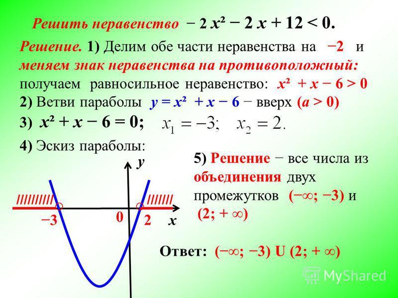 у х 0 4) Эскиз параболы: 32 ////////// 5) Решение все числа из объединения двух промежутков (; 3) и (2; + ) Ответ: (; 3) U (2; + ) Решить неравенство 2 х² 2 х + 12 < 0. Решение. 1) Делим обе части неравенства на 2 и меняем знак неравенства на противо