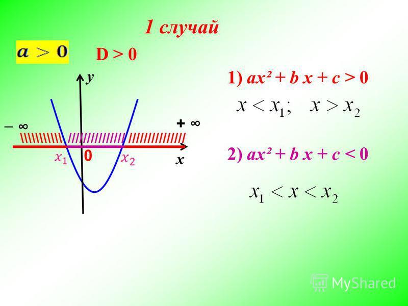 х у D > 0D > 0 /////////////// \\\\\\\\\\\ + 0 2) ax² + b x + c < 0 1) ax² + b x + c > 0 1 случай