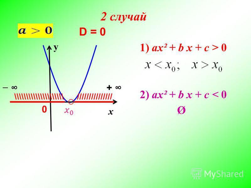 х у D = 0 ///////////////\\\\\\\\\\\\\\\\\\\\\ + 0 2) ax² + b x + c < 0 1) ax² + b x + c > 0 Ø 2 случай
