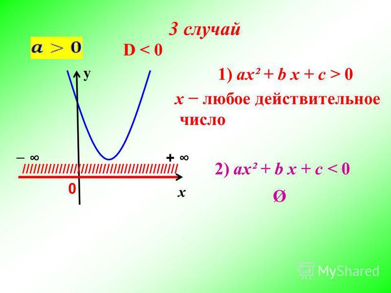 х у D < 0D < 0 /////////////////////////////////////////// + 0 2) ax² + b x + c < 0 1) ax² + b x + c > 0 Ø x любое действительное число 3 случай