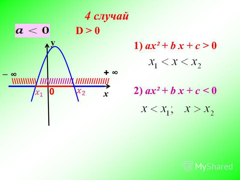 х у D > 0D > 0 /////////////// \\\\\\\\\\\ + 0 2) ax² + b x + c < 0 1) ax² + b x + c > 0 4 случай