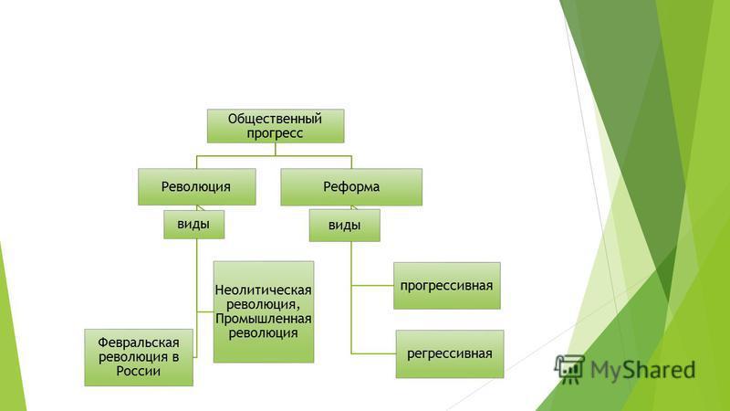 Общественный прогресс Революция Неолитическая революция, Промышленная революция Февральская революция в России виды Реформа прогрессивная регрессивная виды
