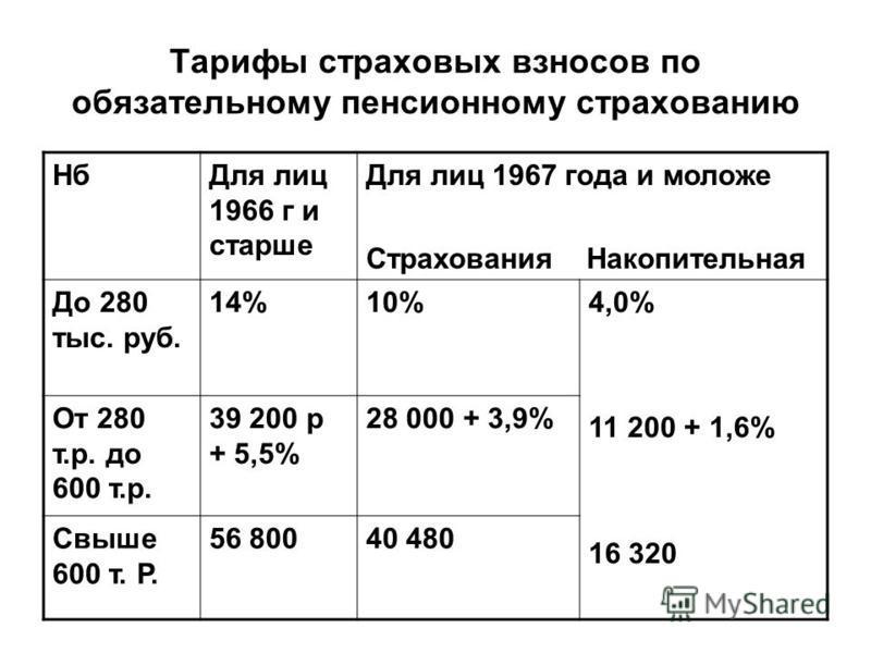 Тарифы страховых взносов по обязательному пенсионному страхованию Нб Для лиц 1966 г и старше Для лиц 1967 года и моложе Страхования Накопительная До 280 тыс. руб. 14%10%4,0% 11 200 + 1,6% 16 320 От 280 т.р. до 600 т.р. 39 200 р + 5,5% 28 000 + 3,9% С