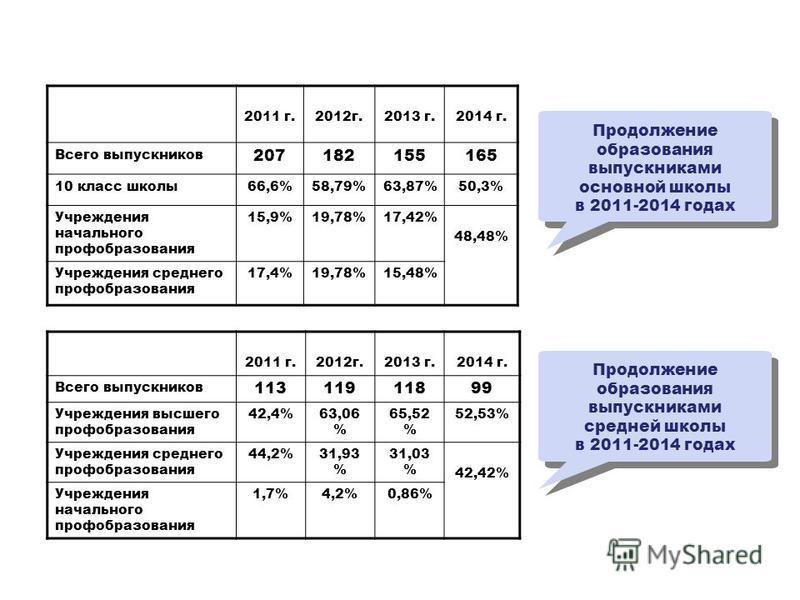 2011 г.2012 г.2013 г.2014 г. Всего выпускников 207182155165 10 класс школы 66,6%58,79%63,87%50,3% Учреждения начального профобразования 15,9%19,78%17,42% 48,48% Учреждения среднего профобразования 17,4%19,78%15,48% 2011 г.2012 г.2013 г.2014 г. Всего