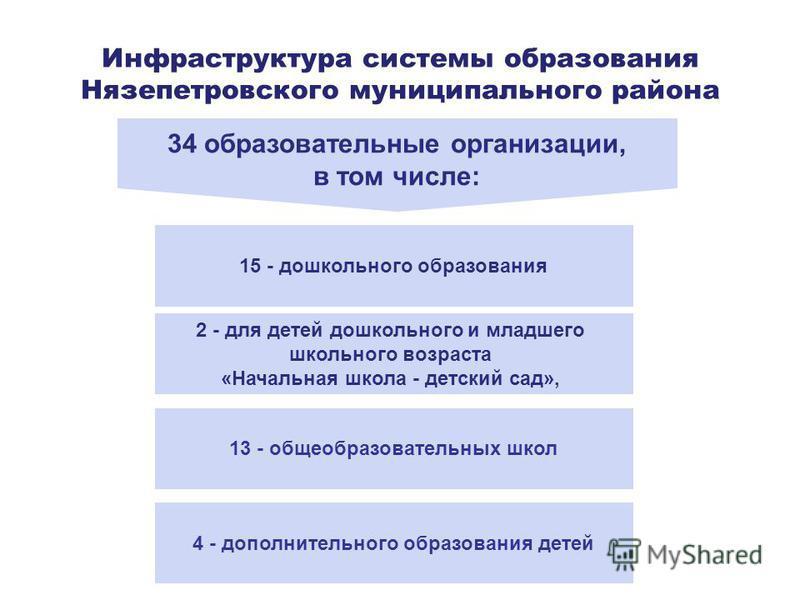 Инфраструктура системы образования Нязепетровского муниципального района 34 образовательные организации, в том числе: 2 - для детей дошкольного и младшего школьного возраста «Начальная школа - детский сад», 15 - дошкольного образования 13 - общеобраз