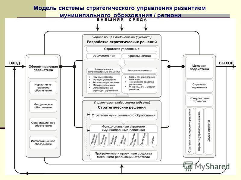 Модель системы стратегического управления развитием муниципального образования / региона