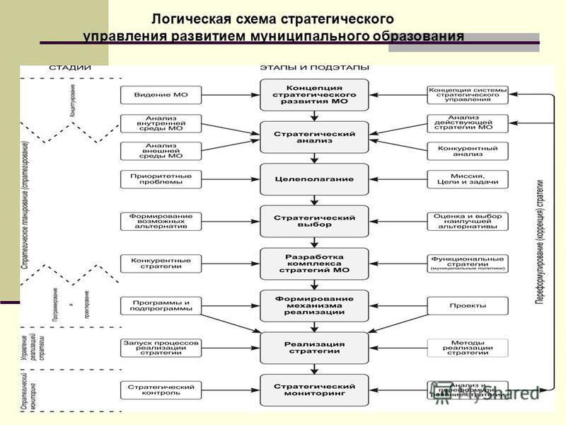 Логическая схема стратегического управления развитием муниципального образования