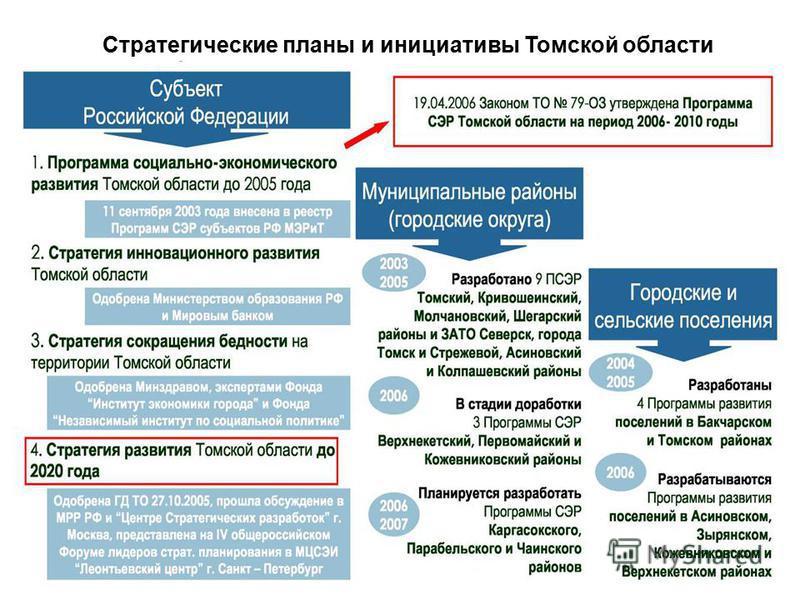 Стратегические планы и инициативы Томской области