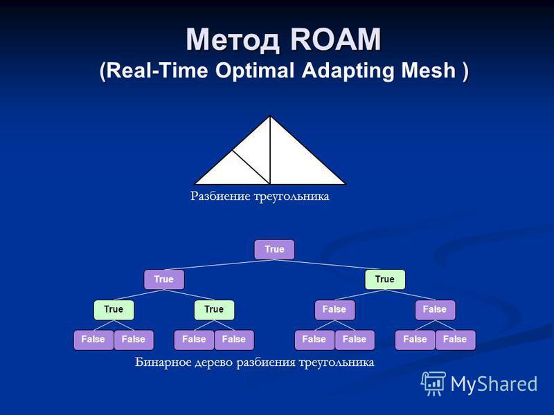 Метод ROAM ( ) Метод ROAM (Real-Time Optimal Adapting Mesh ) Разбиение треугольника True False True False Бинарное дерево разбиения треугольника
