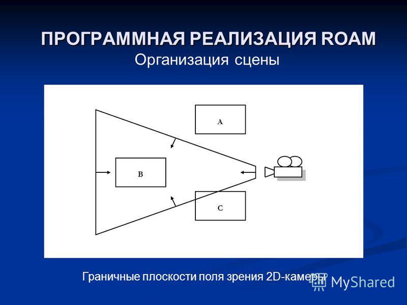 ПРОГРАММНАЯ РЕАЛИЗАЦИЯ ROAM Организация сцены C B A Граничные плоскости поля зрения 2D-камеры