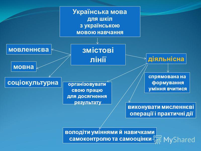Українська мова для шкіл з українською мовою навчання діяльнісна змістові лінії мовна спрямована на формування уміння вчитися організовувати свою працю для досягнення результату володіти уміннями й навичками самоконтролю та самооцінки виконувати мисл