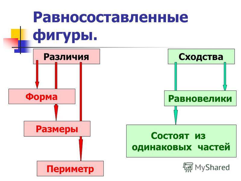 Равносоставленные фигуры. Различия Сходства Форма Размеры Периметр Равновелики Состоят из одинаковых частей