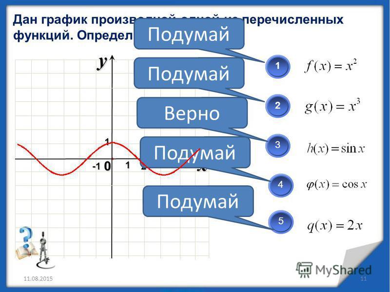 Дан график производной одной из перечисленных функций. Определите какой? 11.08.201511 x 0 y12 123 45 Подумай Верно 1