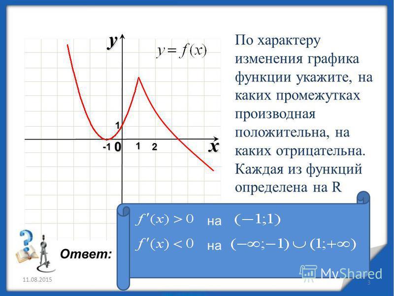 11.08.2015 3 x 0 y1 12 По характеру изменения графика функции укажите, на каких промежутках производная положительна, на каких отрицательна. Каждая из функций определена на R Ответ: на